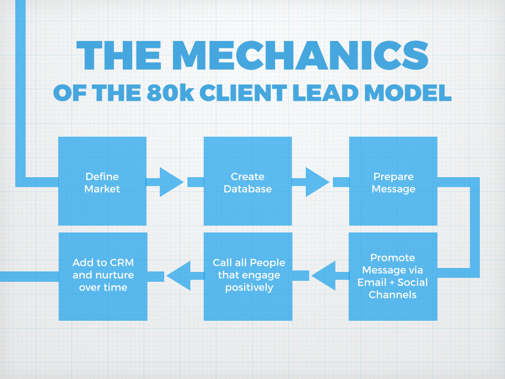 lead-generation-for-accountants